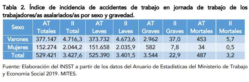 Índice de incidencia de accidentes de trabajo en jornada de trabajo de los trabajadores/as asalariados/as por género y gravedad